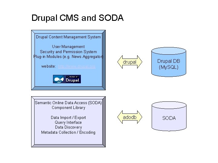 Drupal CMS and SODA Drupal Content Management System User Management Security and Permission System