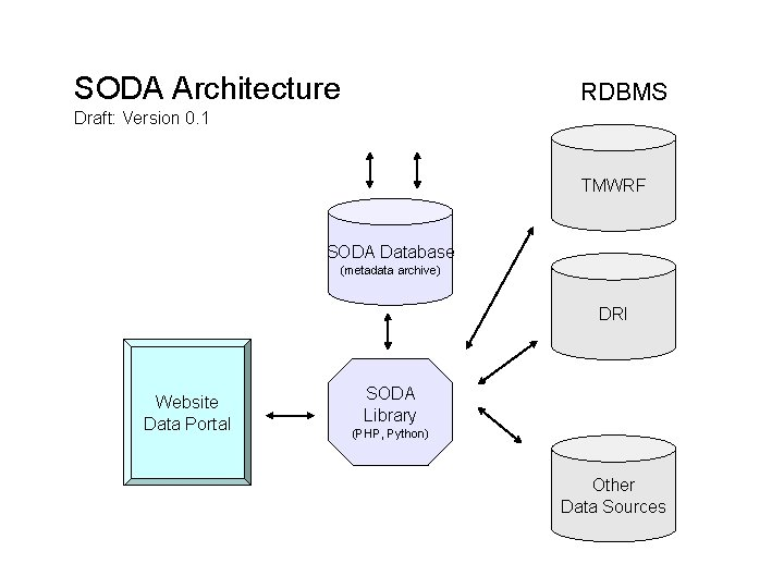 SODA Architecture RDBMS Draft: Version 0. 1 TMWRF SODA Database (metadata archive) DRI Website