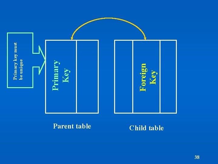 Parent table Child table 38 Foreign Key Primary key must be unique