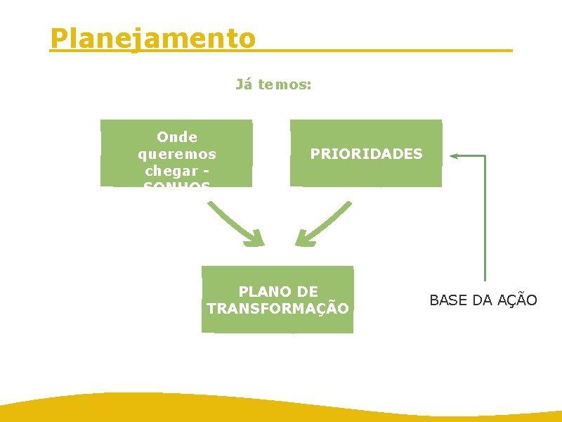 Planejamento Já temos: Onde queremos chegar SONHOS PRIORIDADES PLANO DE TRANSFORMAÇÃO BASE DA AÇÃO