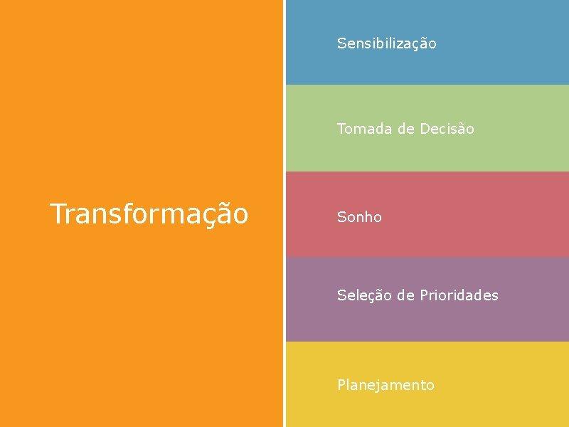 Sensibilização Tomada de Decisão Transformação Sonho Seleção de Prioridades Planejamento