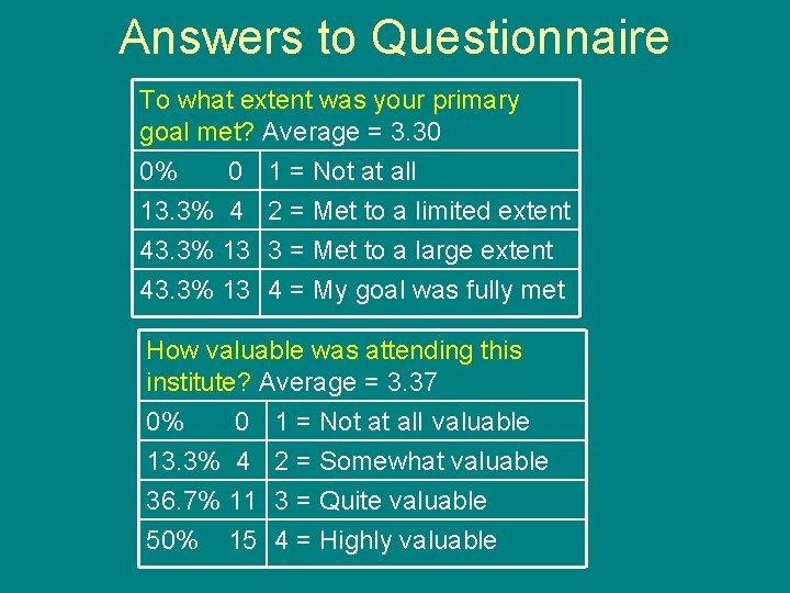 Answers to Questionnaire To what extent was your primary goal met? Average = 3.