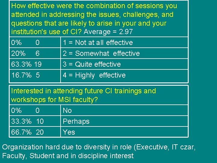 How effective were the combination of sessions you attended in addressing the issues, challenges,