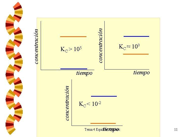 concentración KC ≈ 100 tiempo concentración KC > 105 KC < 10 -2 tiempo