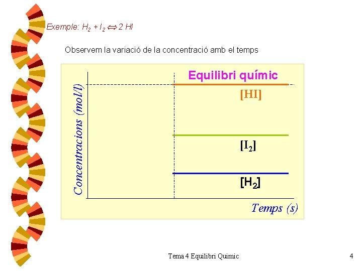 Exemple: H 2 + I 2 2 HI Observem la variació de la concentració