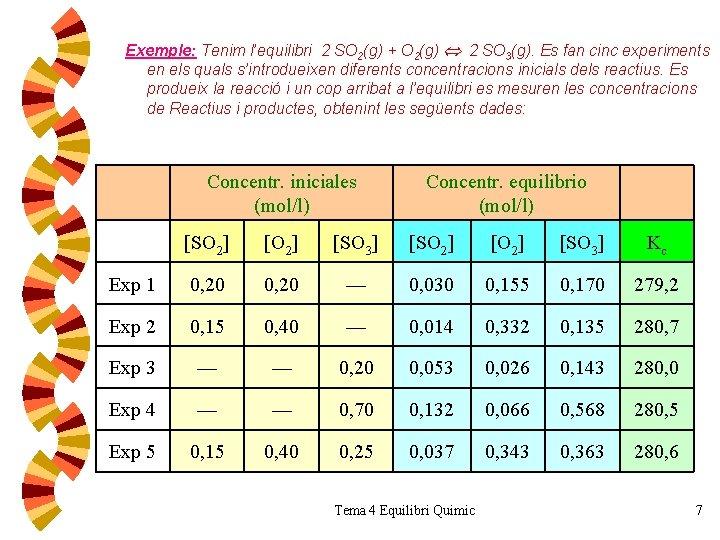 Exemple: Tenim l'equilibri 2 SO 2(g) + O 2(g) 2 SO 3(g). Es fan