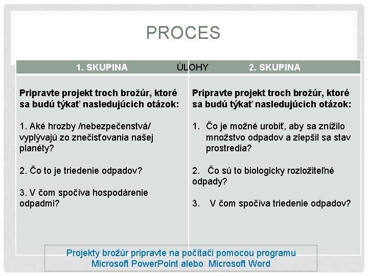 PROCES 1. SKUPINA ÚLOHY 2. SKUPINA Pripravte projekt troch brožúr, ktoré sa budú týkať
