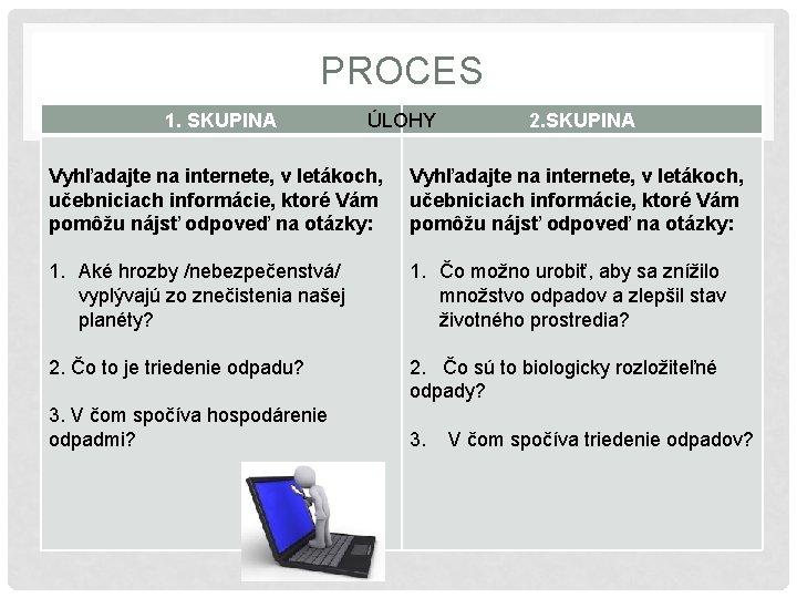 PROCES 1. SKUPINA ÚLOHY 2. SKUPINA Vyhľadajte na internete, v letákoch, učebniciach informácie, ktoré