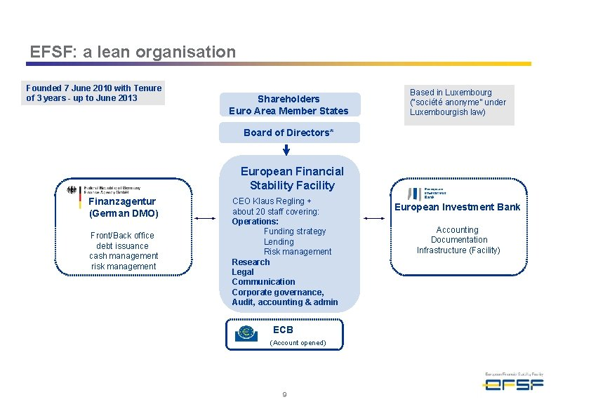EFSF: a lean organisation Founded 7 June 2010 with Tenure of 3 years -