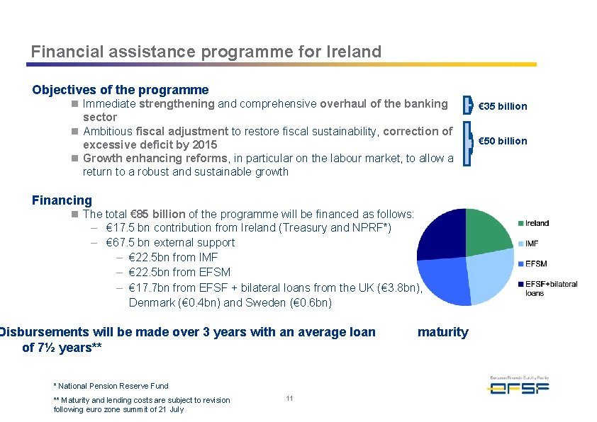 Financial assistance programme for Ireland Objectives of the programme n Immediate strengthening and comprehensive