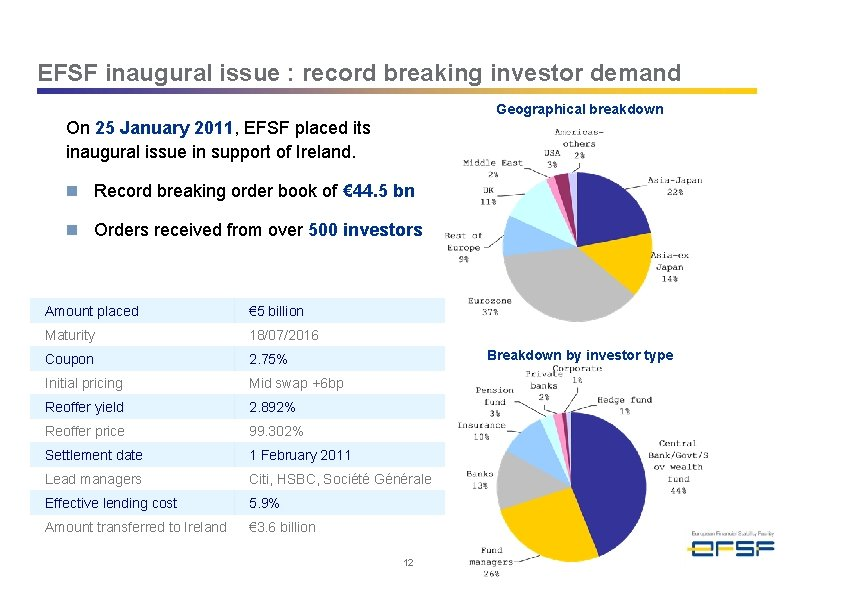 EFSF inaugural issue : record breaking investor demand Geographical breakdown On 25 January 2011,