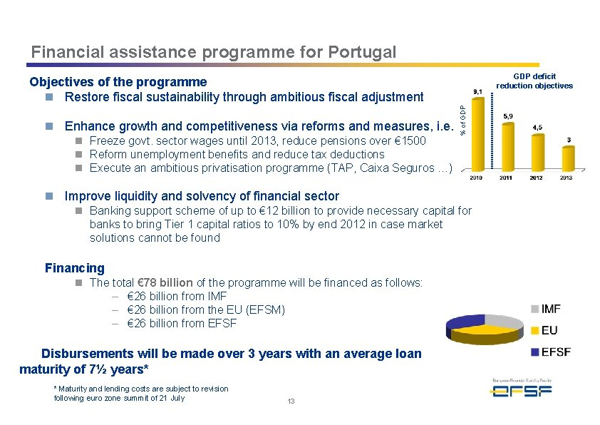 Financial assistance programme for Portugal GDP deficit reduction objectives n Enhance growth and competitiveness