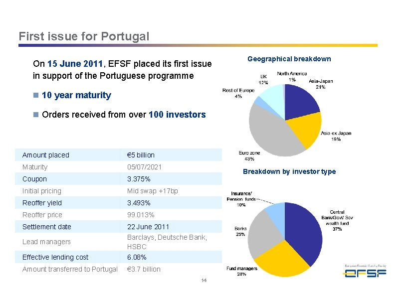 First issue for Portugal On 15 June 2011, EFSF placed its first issue in