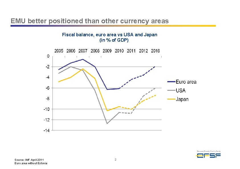 EMU better positioned than other currency areas Fiscal balance, euro area vs USA and