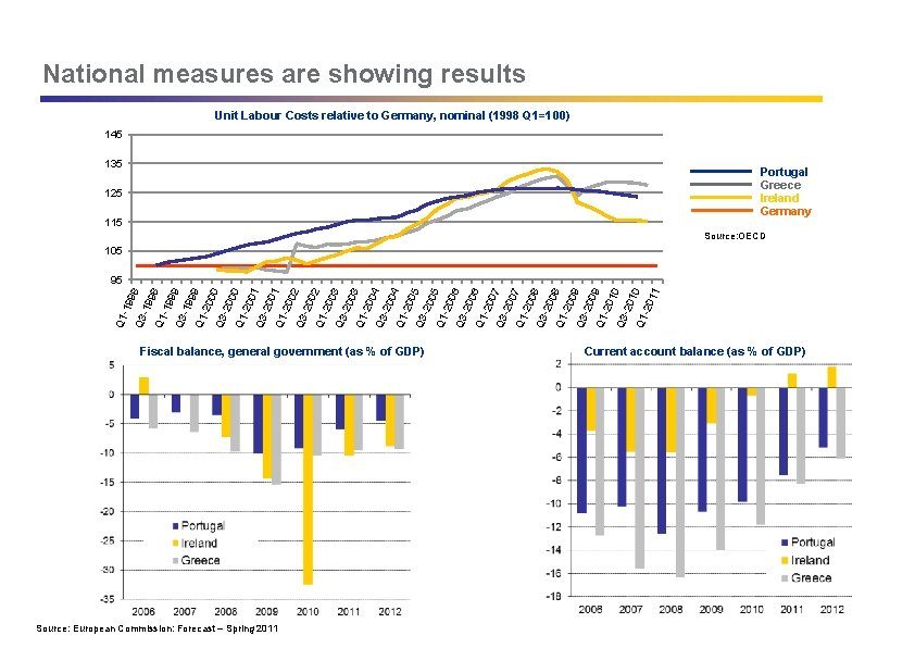National measures are showing results Unit Labour Costs relative to Germany, nominal (1998 Q