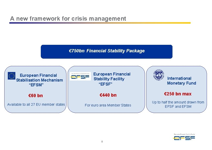 A new framework for crisis management € 750 bn Financial Stability Package European Financial