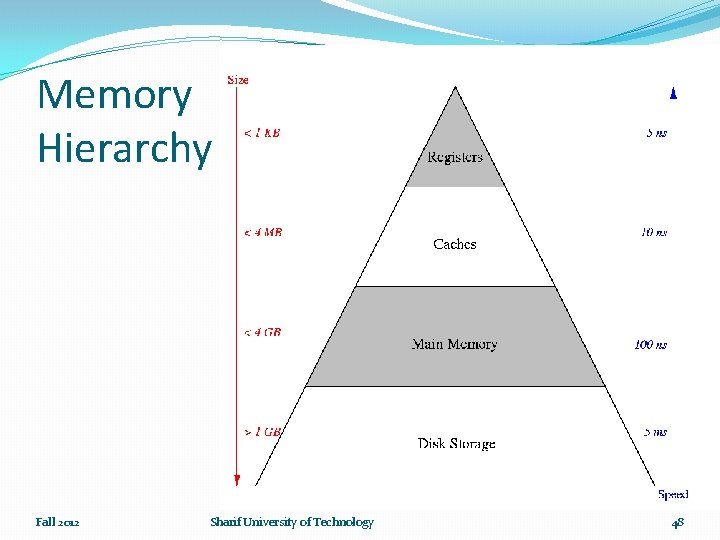 Memory Hierarchy Fall 2012 Sharif University of Technology 48