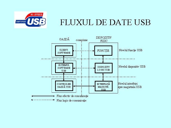 FLUXUL DE DATE USB GAZDÃ conexiune DISPOZITIV FIZIC CLIENTSOFTWARE FUNCŢIE Nivelul funcţie USB SISTEMUL