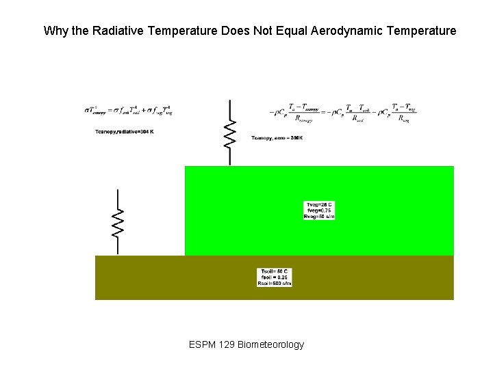 Why the Radiative Temperature Does Not Equal Aerodynamic Temperature ESPM 129 Biometeorology