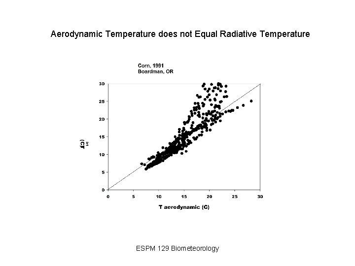 Aerodynamic Temperature does not Equal Radiative Temperature ESPM 129 Biometeorology