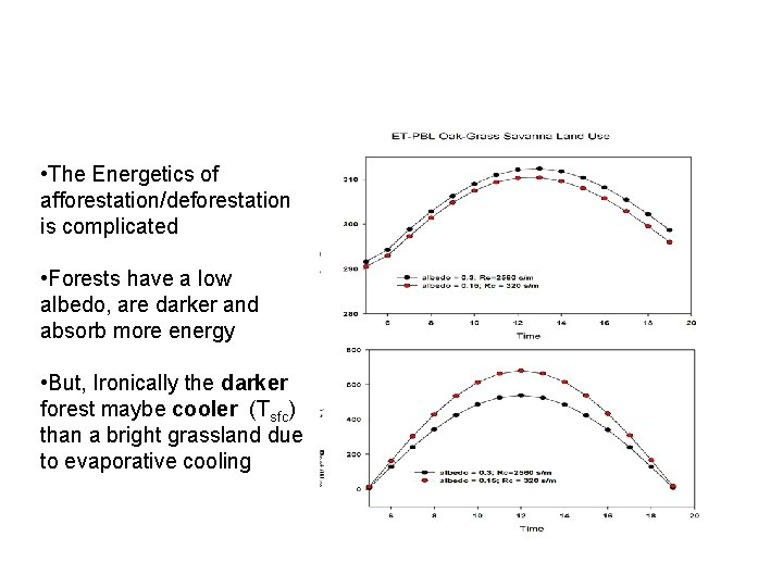 • The Energetics of afforestation/deforestation is complicated • Forests have a low albedo,