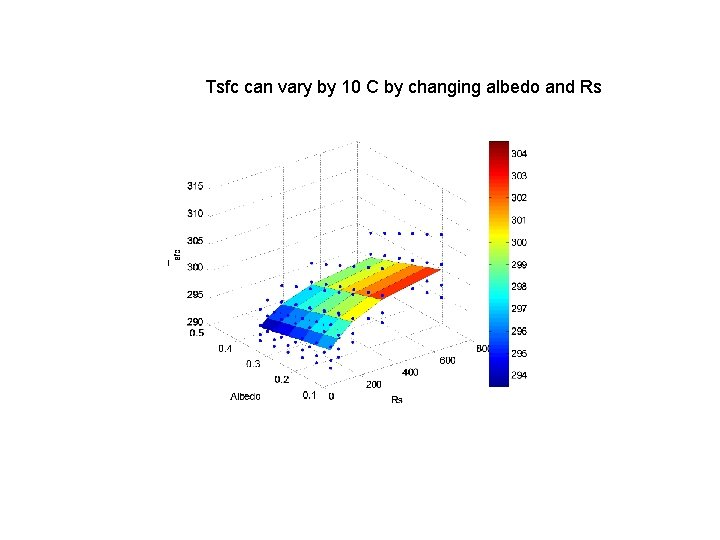 Tsfc can vary by 10 C by changing albedo and Rs