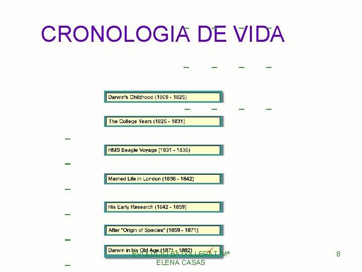 CRONOLOGIA DE VIDA EVOLUCIÓ BATXILLERAT. Mª ELENA CASAS 8