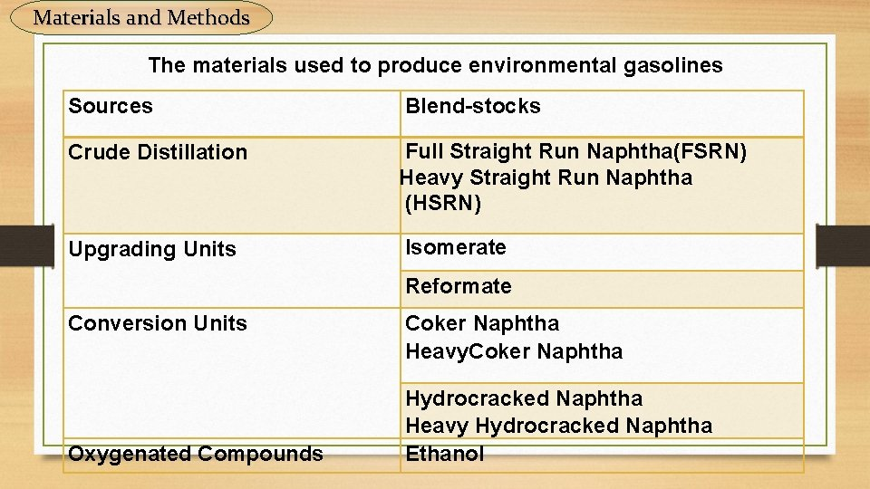 Materials and Methods The materials used to produce environmental gasolines Sources Blend-stocks Crude Distillation