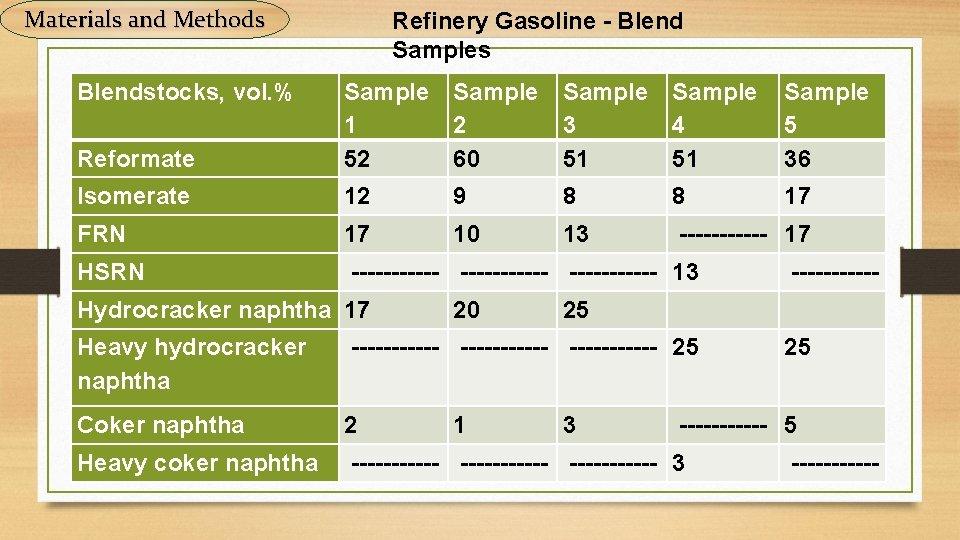 Materials and Methods Blendstocks, vol. % Refinery Gasoline - Blend Samples Reformate Sample Sample