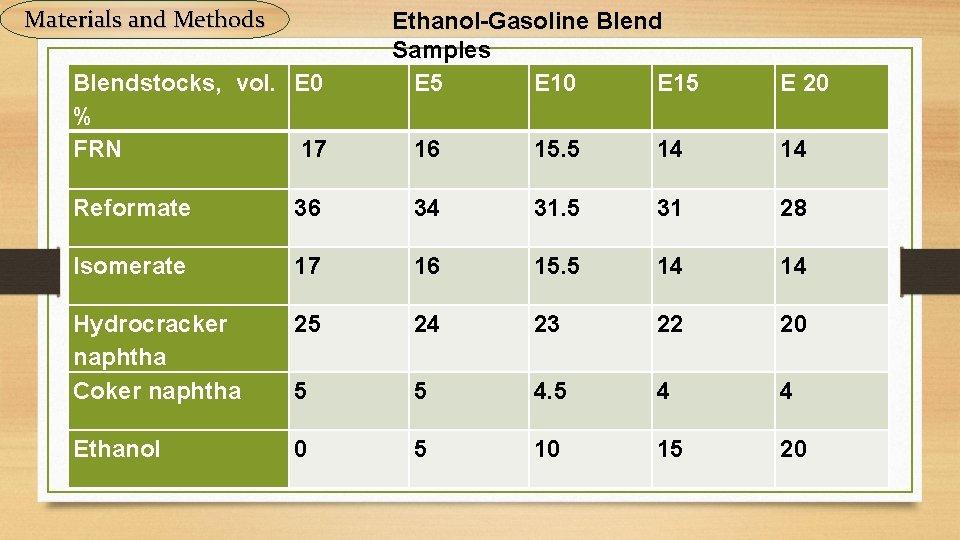 Materials and Methods Blendstocks, vol. E 0 % FRN 17 Ethanol-Gasoline Blend Samples E