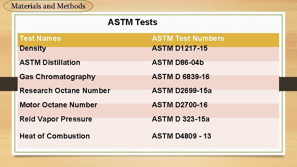 Materials and Methods ASTM Tests Test Names Density ASTM Test Numbers ASTM D 1217