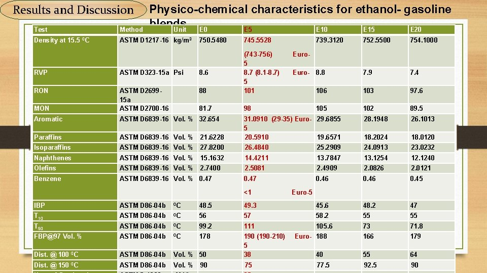 Results and Discussion Physico-chemical characteristics for ethanol- gasoline blends. Unit E 0 E 5
