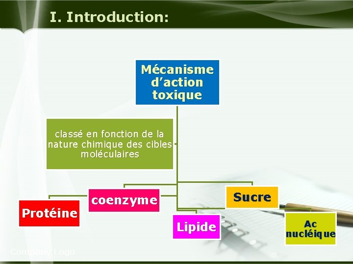 I. Introduction: Mécanisme d'action toxique classé en fonction de la nature chimique des cibles