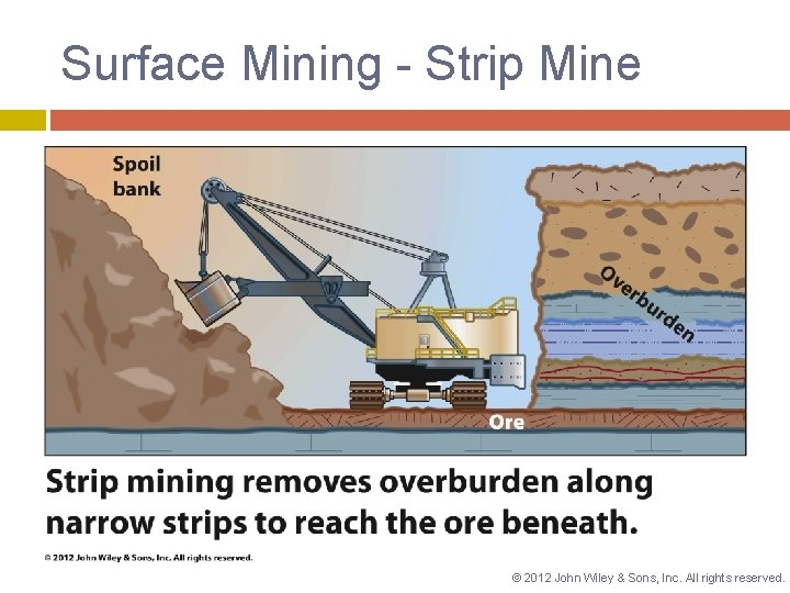 Surface Mining - Strip Mine © 2012 John Wiley & Sons, Inc. All rights