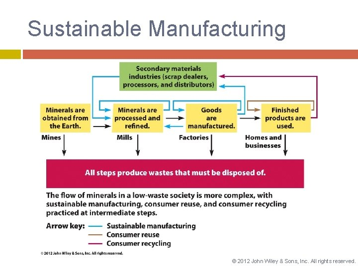 Sustainable Manufacturing © 2012 John Wiley & Sons, Inc. All rights reserved.