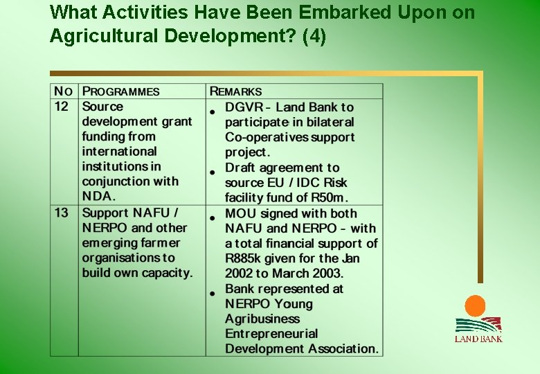 What Activities Have Been Embarked Upon on Agricultural Development? (4)