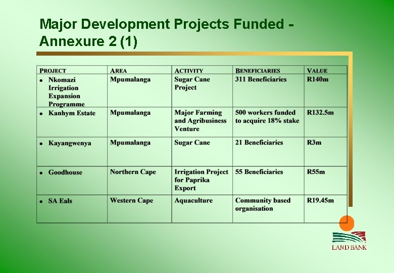 Major Development Projects Funded Annexure 2 (1)