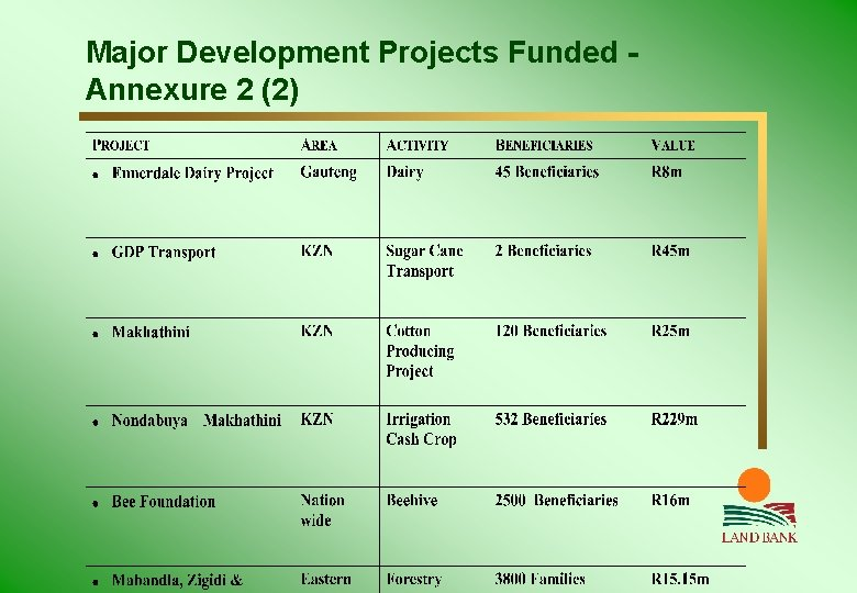 Major Development Projects Funded Annexure 2 (2)