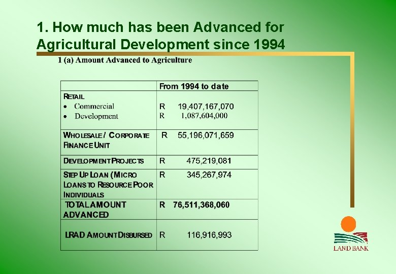 1. How much has been Advanced for Agricultural Development since 1994