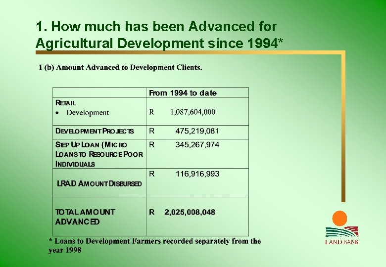 1. How much has been Advanced for Agricultural Development since 1994*