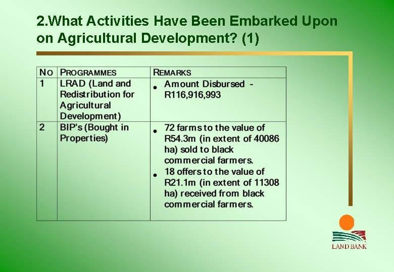 2. What Activities Have Been Embarked Upon on Agricultural Development? (1)