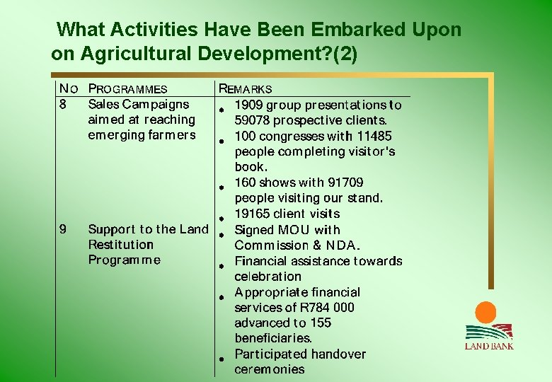 What Activities Have Been Embarked Upon on Agricultural Development? (2)