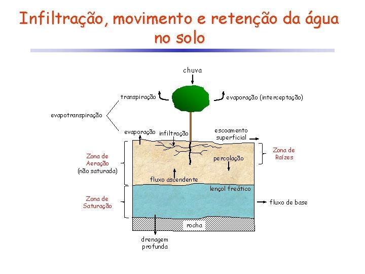 Infiltração, movimento e retenção da água no solo chuva transpiração evaporação (interceptação) evapotranspiração evaporação