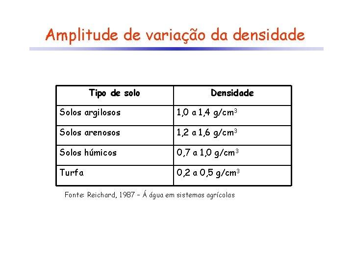 Amplitude de variação da densidade Tipo de solo Densidade Solos argilosos 1, 0 a