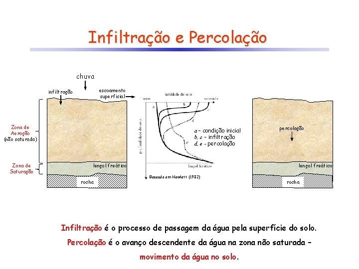Infiltração e Percolação chuva escoamento superficial infiltração Zona de Aeração (não saturada) Zona de