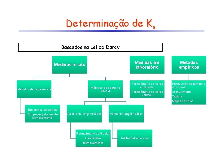 Determinação de Ks Baseados na Lei de Darcy Medidas in situ Métodos de larga