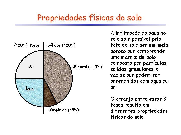 Propriedades físicas do solo (~50%) Poros Ar Sólidos (~50%) Mineral (~45%) Água Orgânica (~5%)