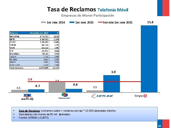 Tasa de Reclamos Telefonía Móvil Empresas de Menor Participación 1 er sem 2014 1
