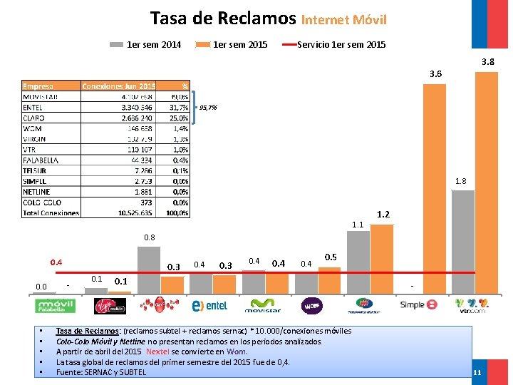 Tasa de Reclamos Internet Móvil 1 er sem 2014 1 er sem 2015 Servicio