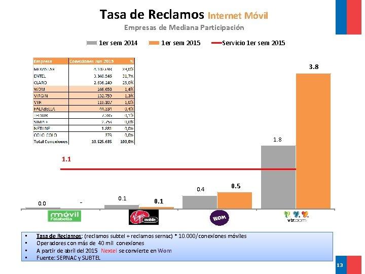 Tasa de Reclamos Internet Móvil Empresas de Mediana Participación 1 er sem 2014 1